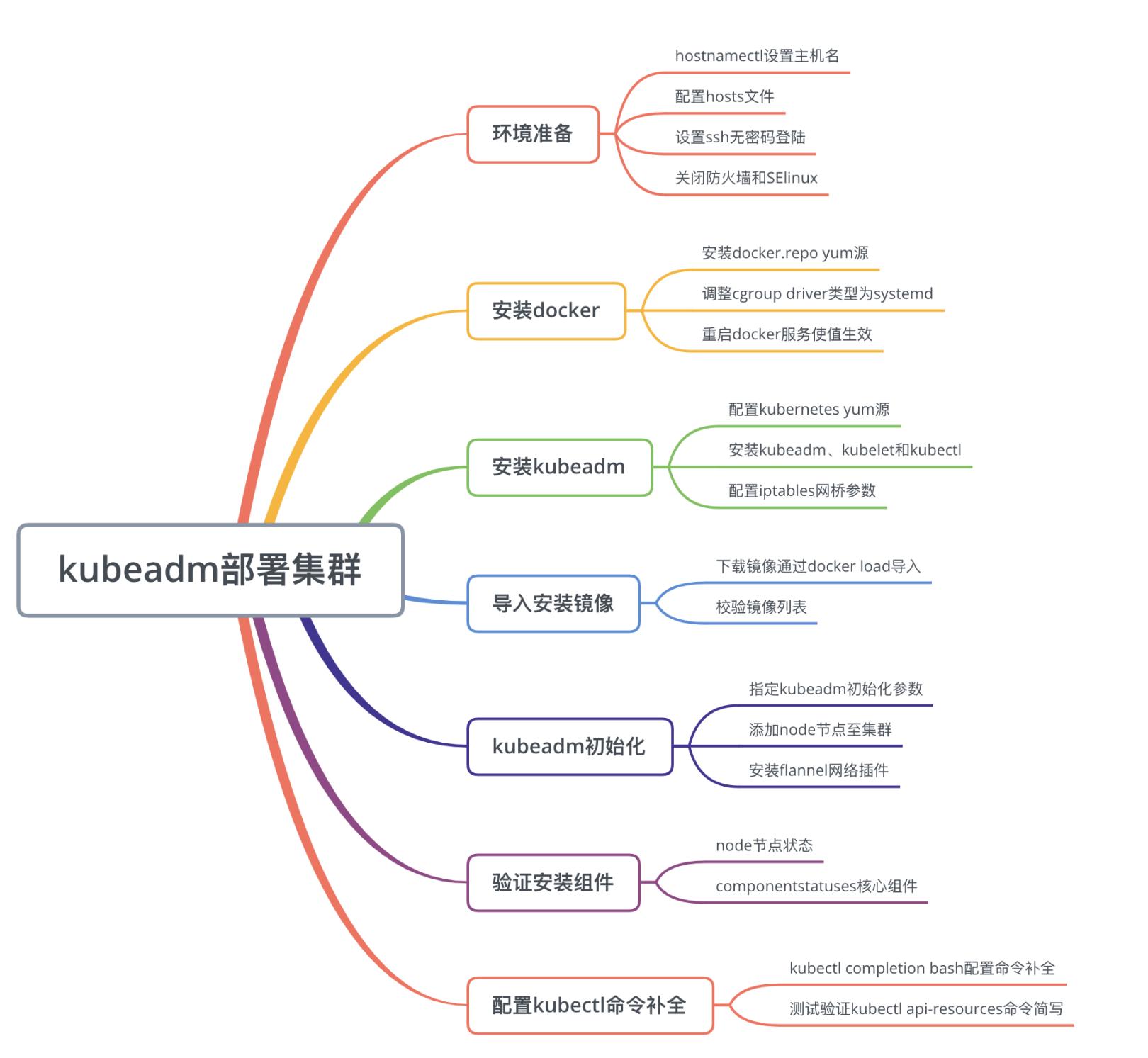 kubeadm安装部署集群