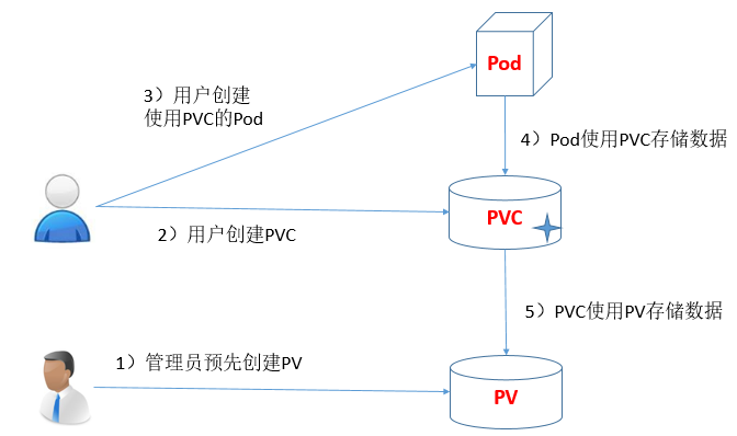 PV和PVC使用过程