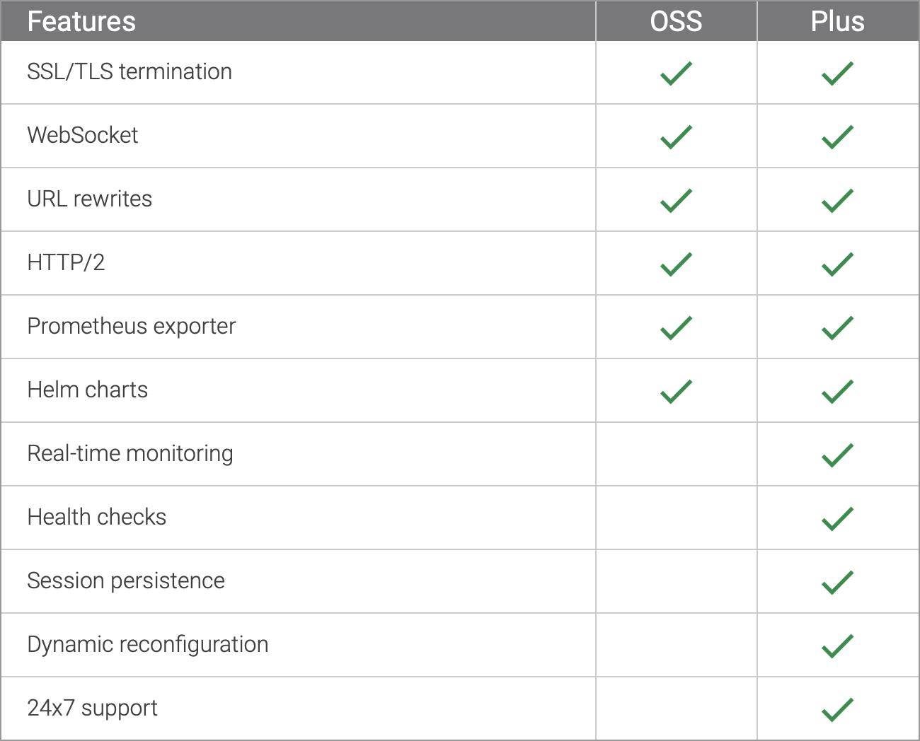 Nginx ingress版本features对比