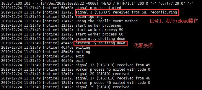 nginx控制器重启日志记录